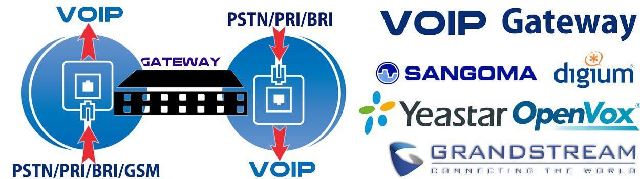 VoIP Gateway Uganda